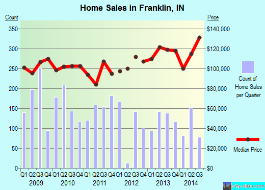 Franklin,IN real estate house value index trend