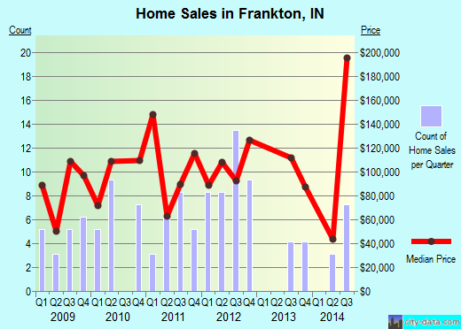 Frankton,IN real estate house value index trend