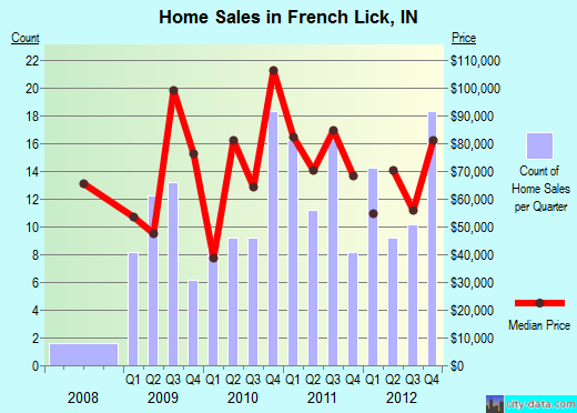 French Lick,IN real estate house value index trend