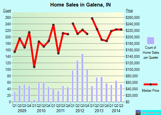 Galena,IN real estate house value index trend