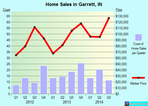 Garrett,IN real estate house value index trend