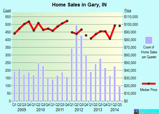 Gary,IN real estate house value index trend