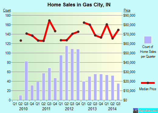 Gas City,IN real estate house value index trend