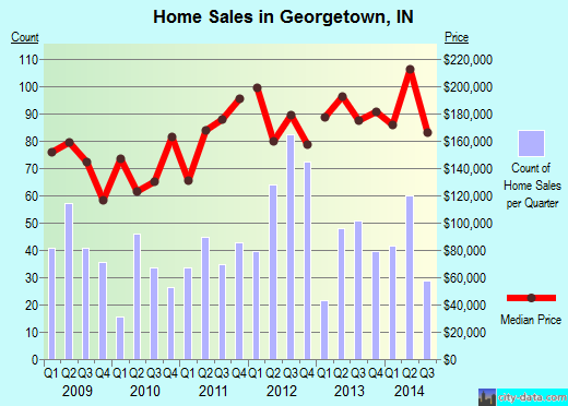 Georgetown,IN real estate house value index trend