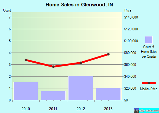 Glenwood,IN real estate house value index trend
