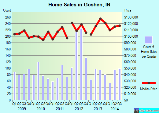 Goshen,IN real estate house value index trend