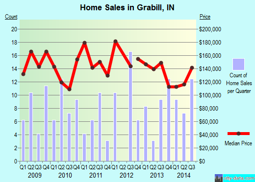 Grabill,IN real estate house value index trend
