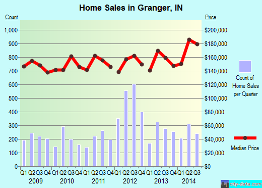 Granger,IN real estate house value index trend