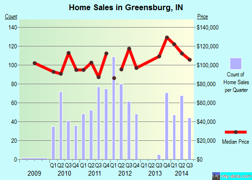 Greensburg,IN real estate house value index trend
