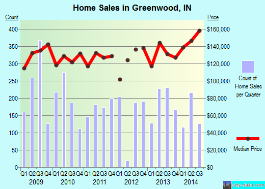 Greenwood,IN real estate house value index trend