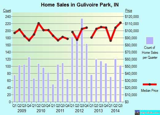 Gulivoire Park,IN real estate house value index trend