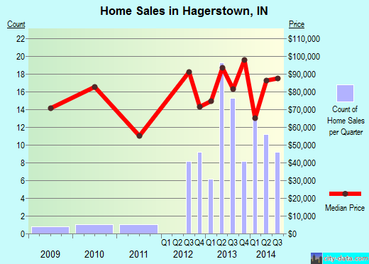 Hagerstown,IN real estate house value index trend