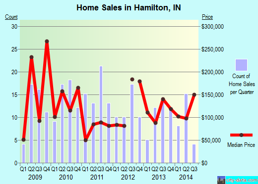 Hamilton,IN real estate house value index trend