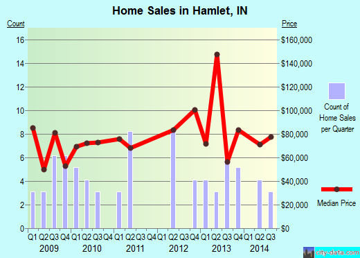 Hamlet,IN index of house prices