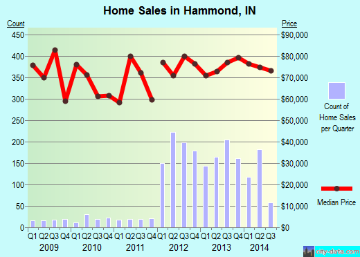 Hammond,IN real estate house value index trend