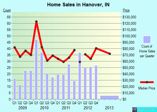 Hanover,IN real estate house value index trend
