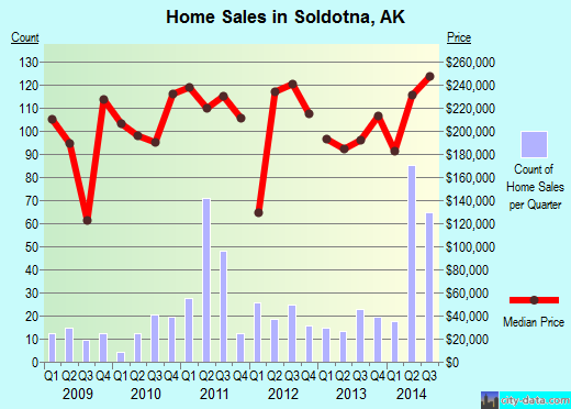 Soldotna,AK real estate house value index trend