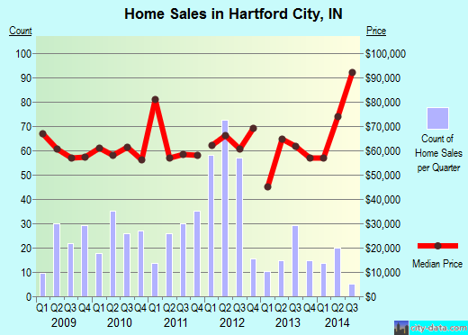 Hartford City,IN real estate house value index trend