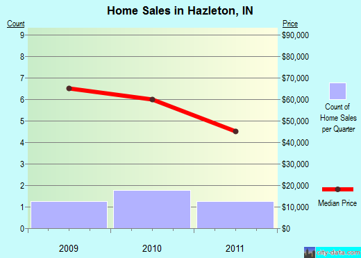 Hazleton,IN real estate house value index trend