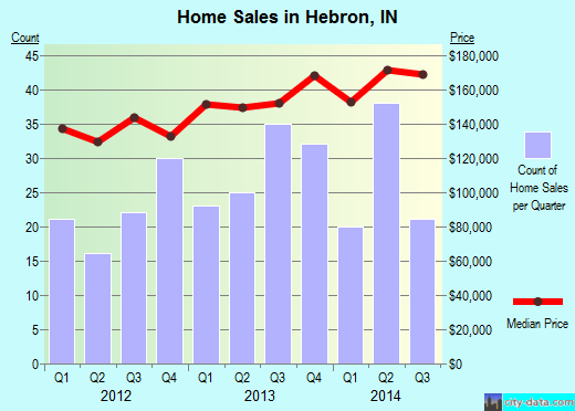 Hebron,IN real estate house value index trend