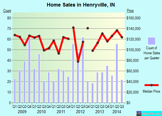 Henryville,IN real estate house value index trend