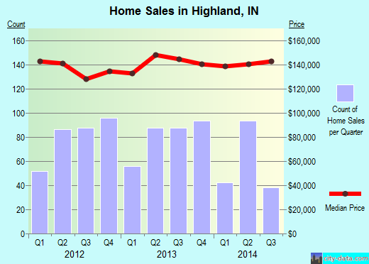Highland,IN real estate house value index trend