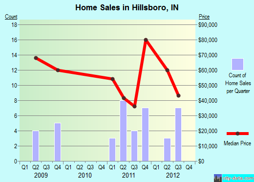 Hillsboro,IN real estate house value index trend