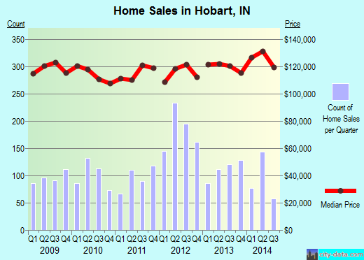 Hobart,IN real estate house value index trend