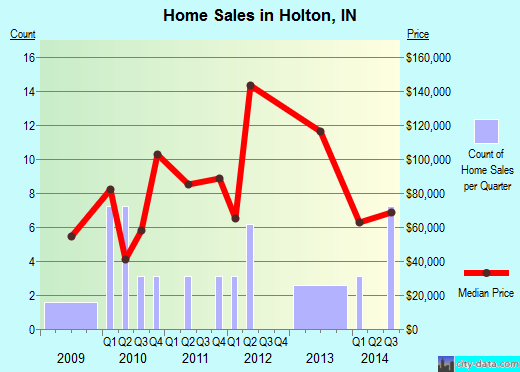 Holton,IN real estate house value index trend