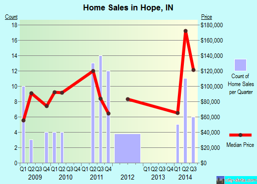 Hope,IN real estate house value index trend