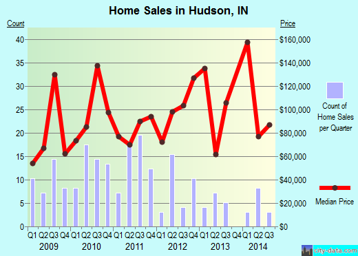 Hudson,IN real estate house value index trend