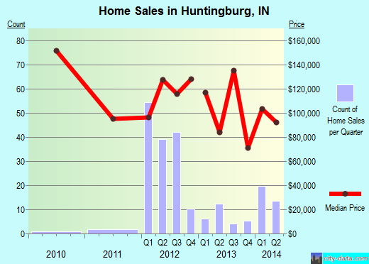Huntingburg,IN real estate house value index trend