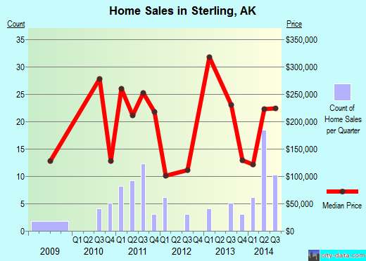 Sterling,AK real estate house value index trend
