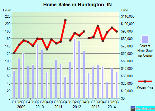 Huntington,IN real estate house value index trend