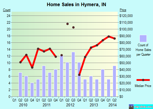 Hymera,IN real estate house value index trend