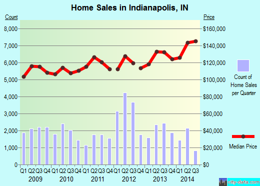 Indianapolis,IN real estate house value index trend