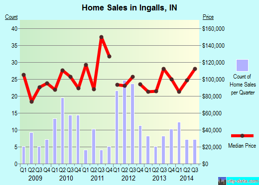 Ingalls,IN real estate house value index trend