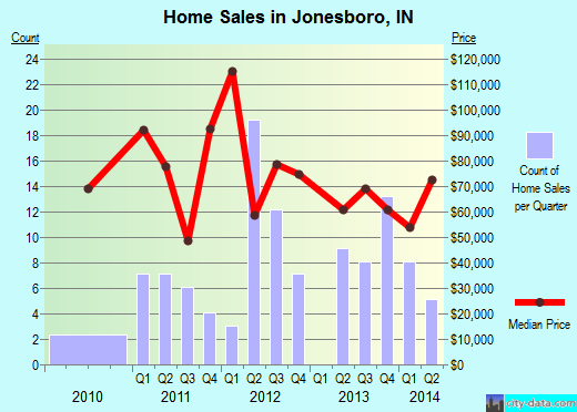 Jonesboro,IN real estate house value index trend