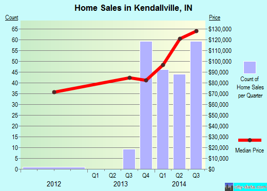 Kendallville,IN real estate house value index trend