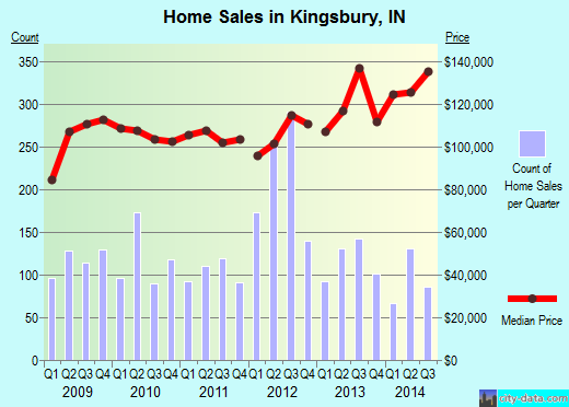 Kingsbury,IN real estate house value index trend
