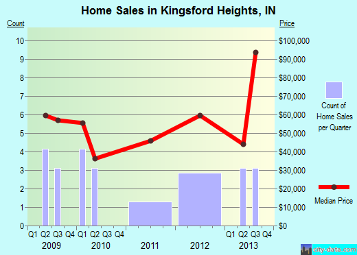 Kingsford Heights,IN real estate house value index trend