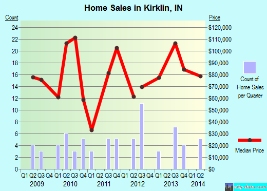 Kirklin,IN real estate house value index trend