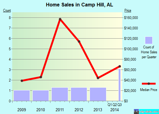Camp Hill,AL real estate house value index trend