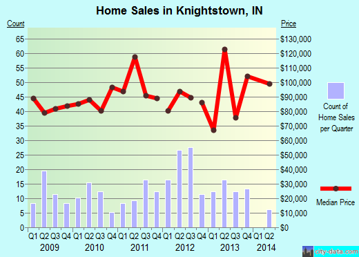 Knightstown,IN real estate house value index trend