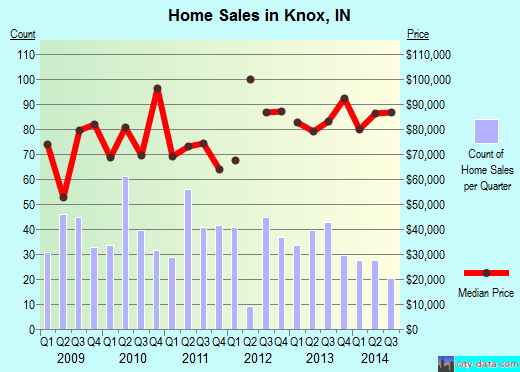 Knox,IN real estate house value index trend