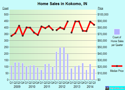 Kokomo,IN real estate house value index trend