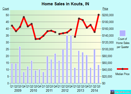 Kouts,IN real estate house value index trend