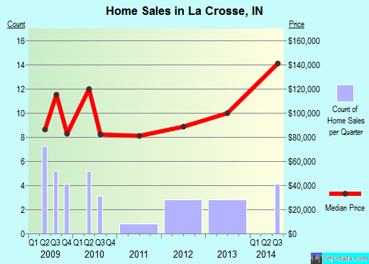 La Crosse,IN real estate house value index trend