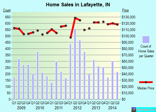 Lafayette,IN real estate house value index trend