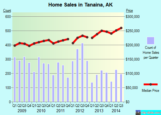 Tanaina,AK real estate house value index trend